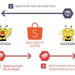 Cách bán hàng hiệu quả trên Shopee – Lập nghiệp với Shopee